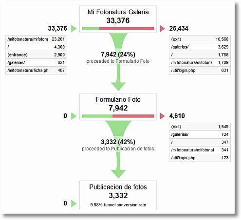 Boutique : comptabiliser des conversions dans Google Analytics