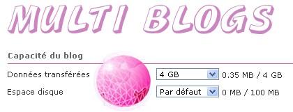 Capacité des blogs
