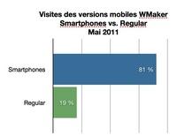 Répartition des visites sur les versions mobiles