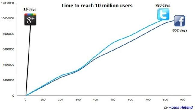 Temps nécessaire pour atteindre les 10 millions d'utilisateurs