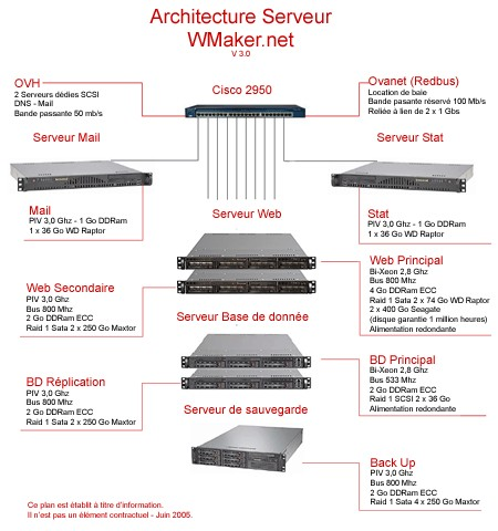 WMaker V3 : un hébergement haut de gamme.