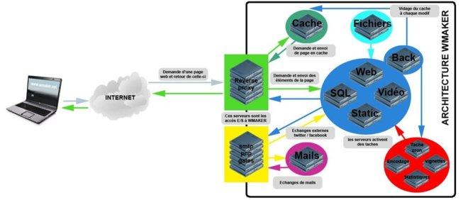 Schéma architecture WMaker