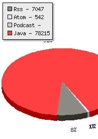 Des statistiques sur vos flux XML