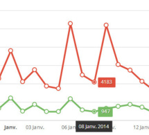 Des graphs HTML5